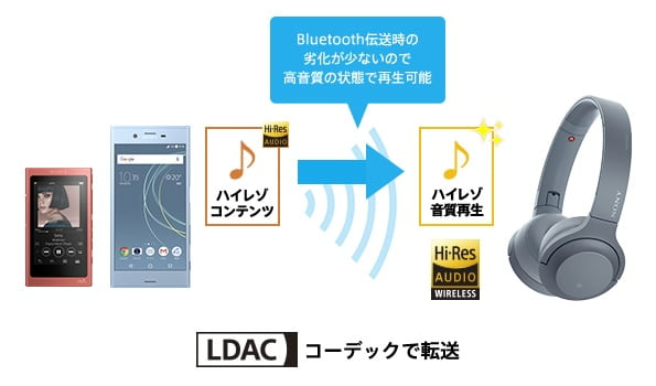 SONY WH-H800|音質